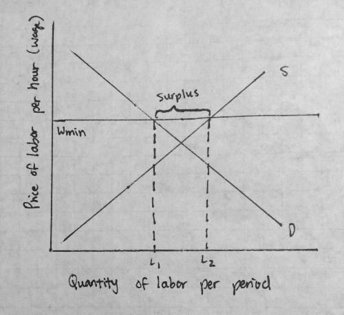 surplus of labor